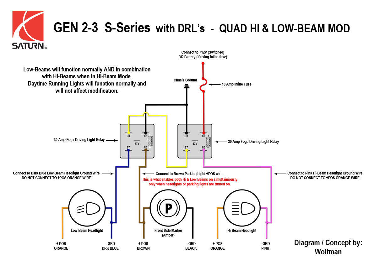 Saturn_Quad_Hi Beam_Mod quad high beam mod w drl & fog lights [archive] saturnfans com headlight sealed beam wiring diagram at bayanpartner.co